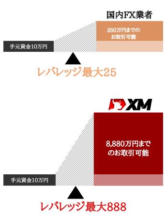 国内FX業者とXMの888倍レバレッジを比較
