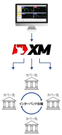 XMのゼロカット方式の仕組み・カバー先