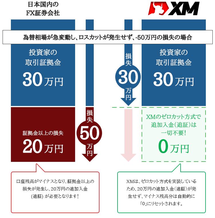 日本国内の追証制度とXMのゼロカット方式の比較